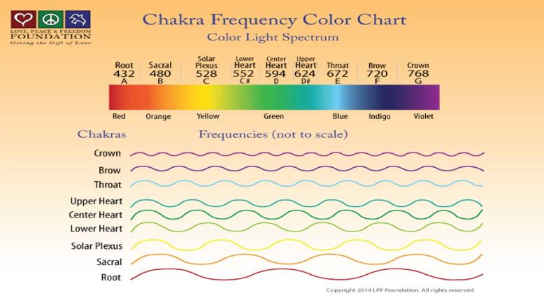 チャクラの周波数