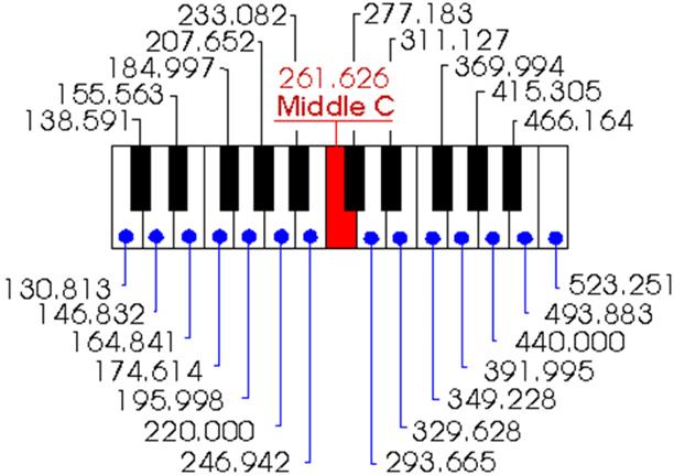 音符の周波数