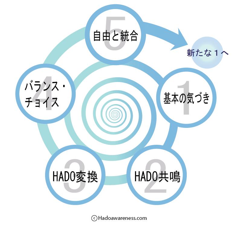 気づきのスパイラル - Hado Awareness-